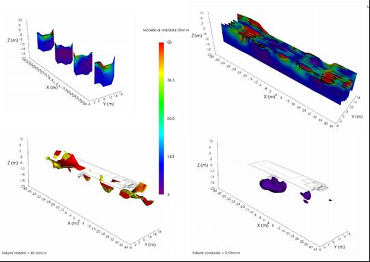 Indagini Geofisiche con Tomografia Elettrica 3D di un Comprensorio della Presidenza del Consiglio dei Ministri, Roma.